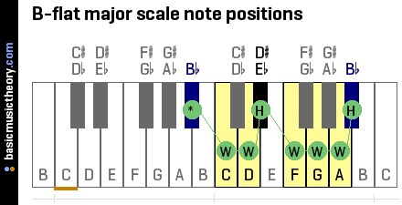 Bb Major Scale Note Positions